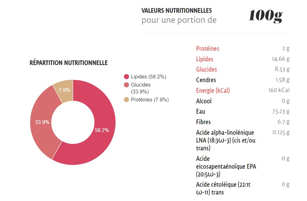 Avocat La nutrition.fr